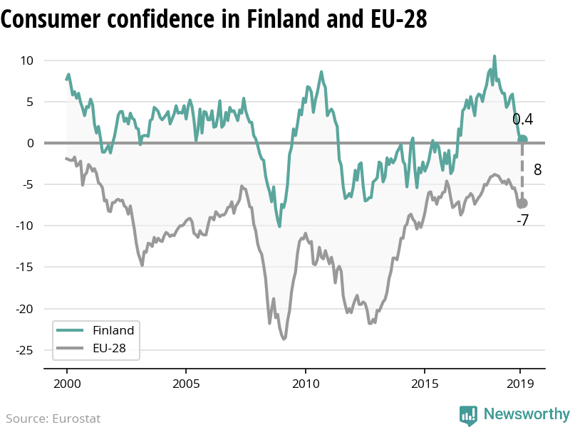 The confidence of consumers is decreasing more rapidly in Finland than in the EU