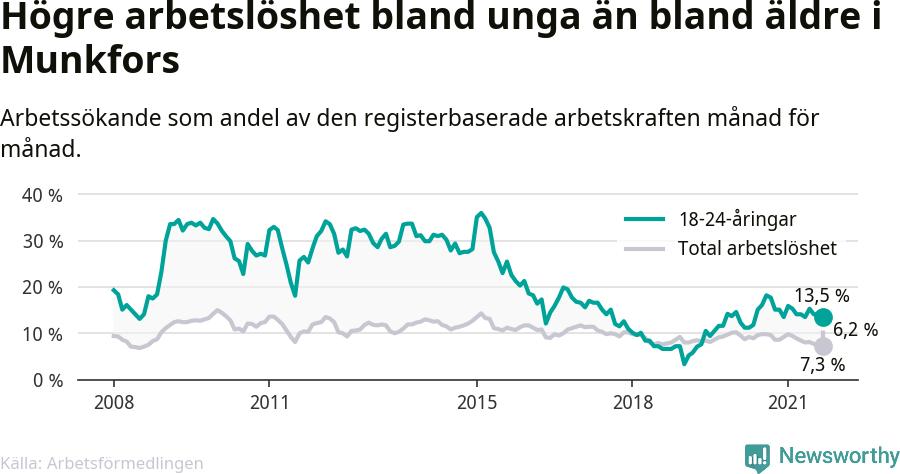 Graf: Skillnad i arbetslöshet mellan unga och hela befolkningen i Munkfors kommun