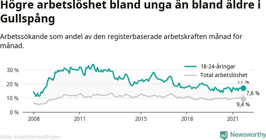 Graf: Skillnad i arbetslöshet mellan unga och hela befolkningen i Gullspångs kommun