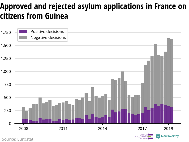 Approval rate for asylum applicants from Guinea hits lowest level since 2012 in France