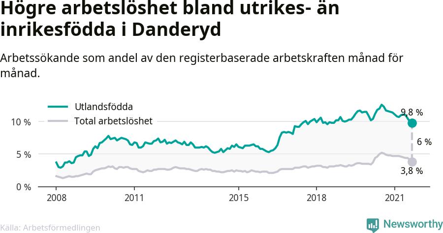 Graf: Skillnad i arbetslöshet mellan utrikesfödda och hela befolkningen i Danderyds kommun