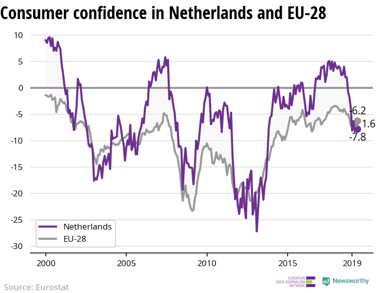 The confidence of consumers is decreasing more rapidly in Netherlands than in the EU