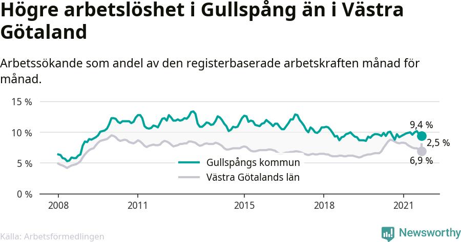 Graf: Arbetslöshet i Gullspångs kommun och Västra Götalands län
