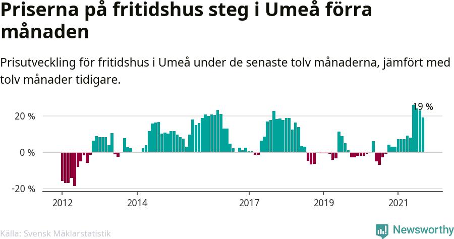 Graf: Prisutveckling för fritidshus i Umeå kommun