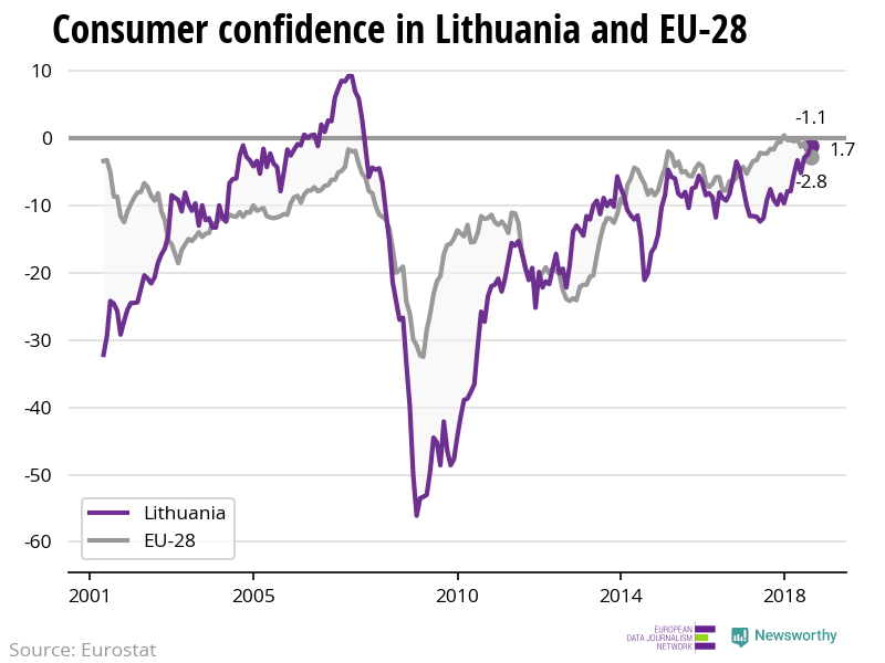 The confidence of consumers is increasing in Lithuania while decreasing in the EU