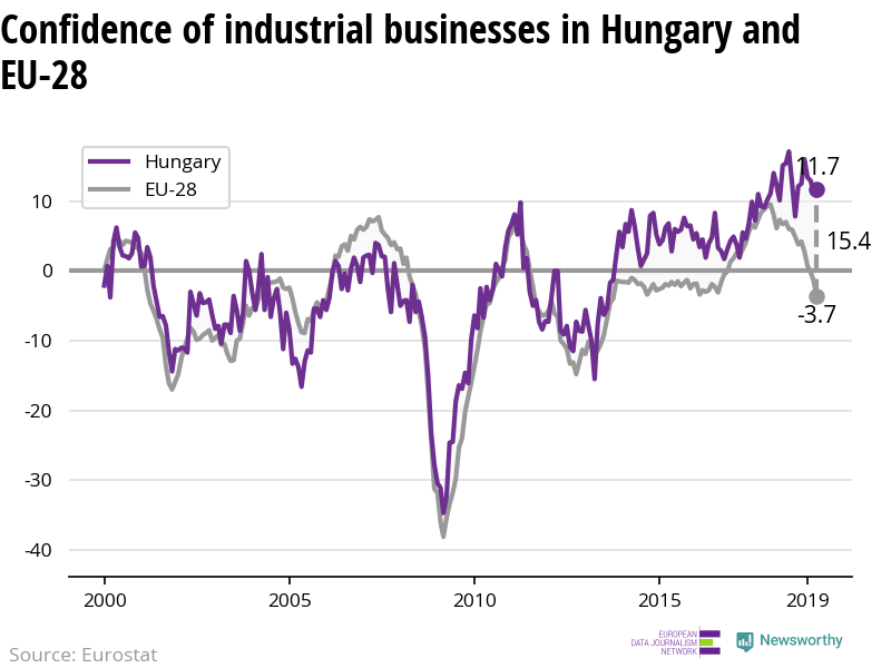 The confidence of industrial businesses is increasing in Hungary while decreasing in the EU