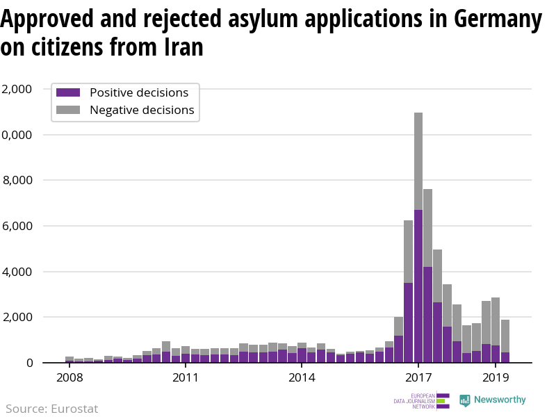 Approval rate for asylum applicants from Iran hits record low level in Germany