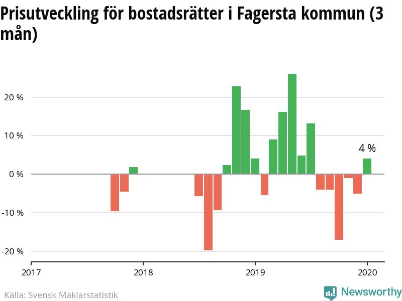Nyinflyttade p Solkersvgen 5, Fagersta   redteksystems.net