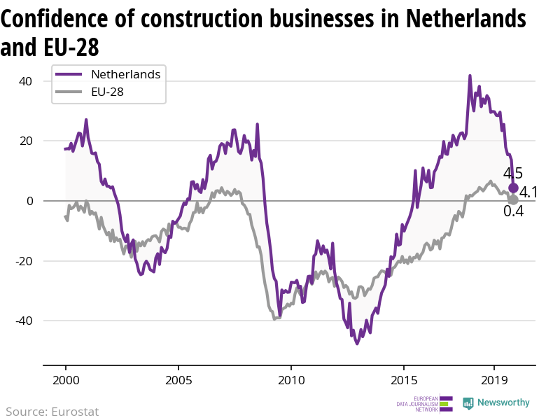 The confidence of construction businesses is decreasing more rapidly in Netherlands than in the EU