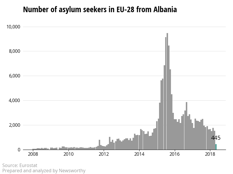 The number of asylum applicants from Albania to the European Union is declining