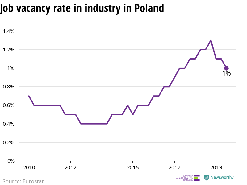 The number of vacant jobs in industry in Poland is decreasing