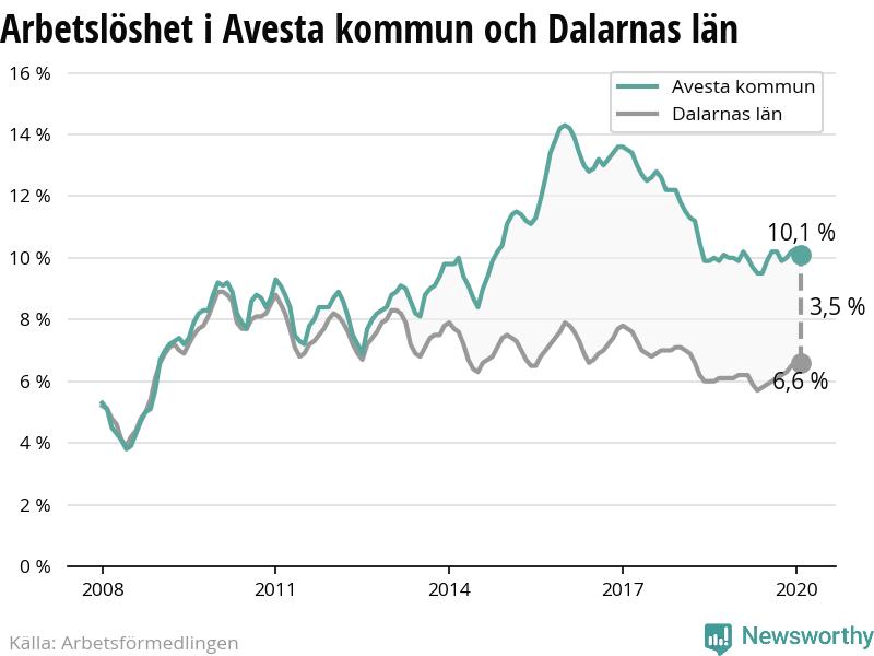 Nyinflyttade p Heimdalstigen 6B, Avesta | omr-scanner.net