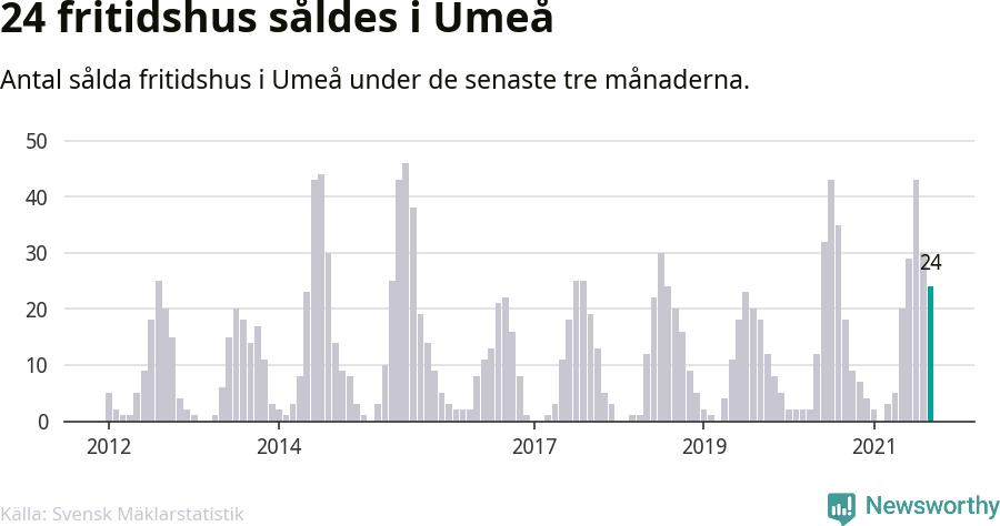 Graf: Antal sålda fritidshus i Umeå kommun
