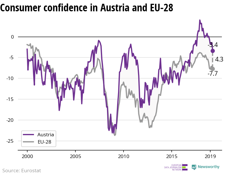 The confidence of consumers is decreasing more rapidly in Austria than in the EU