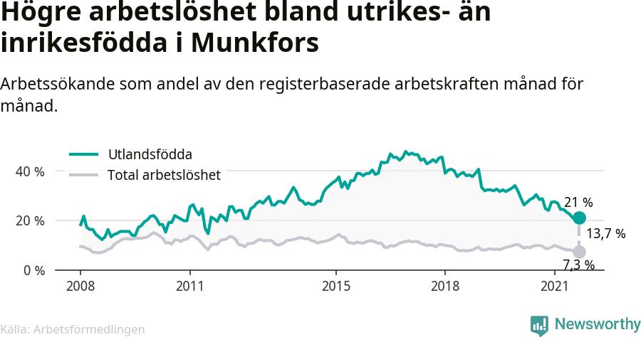 Graf: Skillnad i arbetslöshet mellan utrikesfödda och hela befolkningen i Munkfors kommun