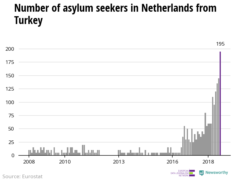 The number of asylum applicants from Turkey to Netherlands reach highest level since 2008