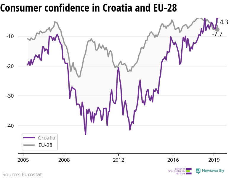 The confidence of consumers is increasing in Croatia while decreasing in the EU