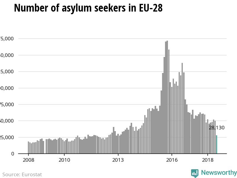 The number of asylum applicants  to the European Union is declining