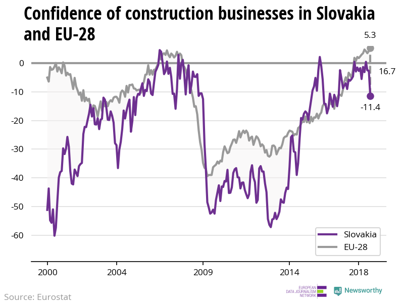The confidence of construction businesses is decreasing in Slovakia while increasing in the EU