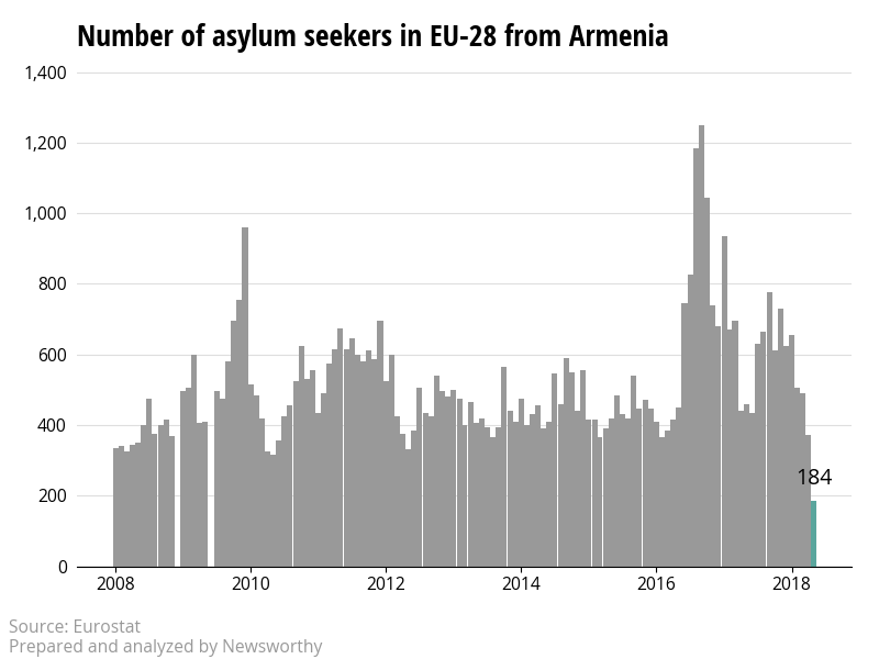 The number of asylum applicants from Armenia to the European Union is declining