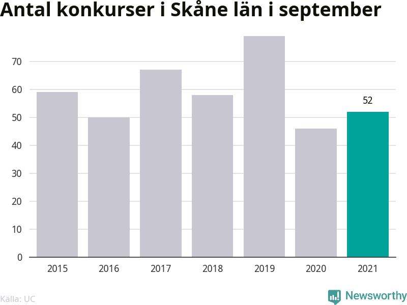 Graf: Antal konkurser i september år för år i Skåne län
