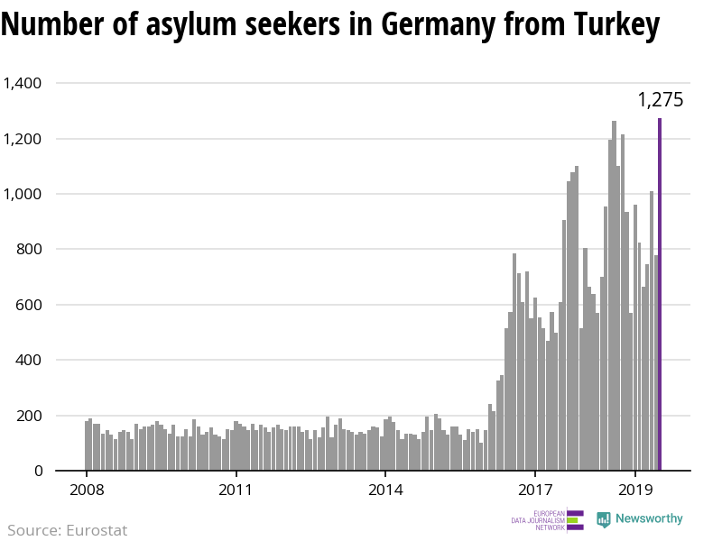 The number of asylum applicants from Turkey to Germany reach highest level since 2008