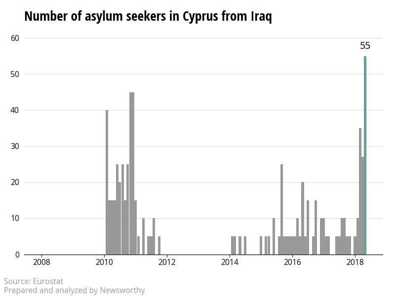The number of asylum applicants from Iraq to Cyprus reach highest level since 2008