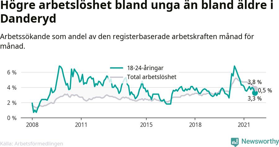 Graf: Skillnad i arbetslöshet mellan unga och hela befolkningen i Danderyds kommun