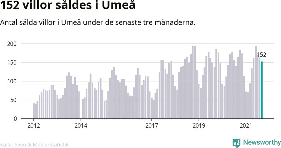 Graf: Antal sålda villor i Umeå kommun