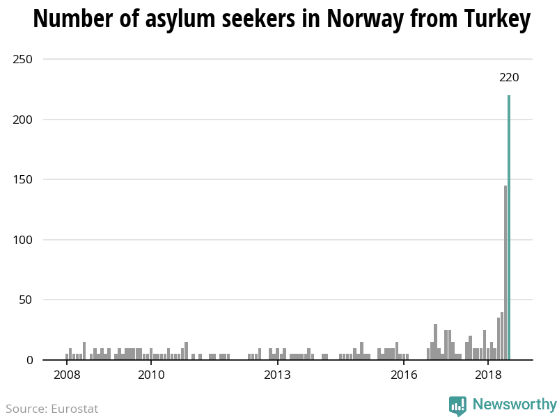 The number of asylum applicants from Turkey to Norway reach highest level since 2008
