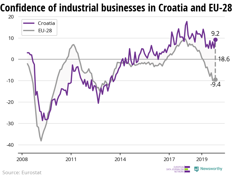 The confidence of industrial businesses is decreasing in Croatia — but less rapidly than in the EU