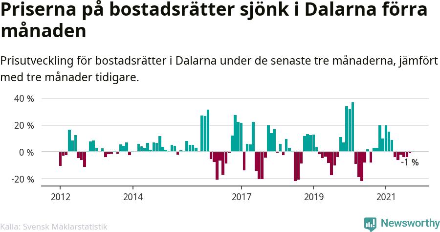 Graf: Prisutveckling för bostadsrätter i Dalarnas län