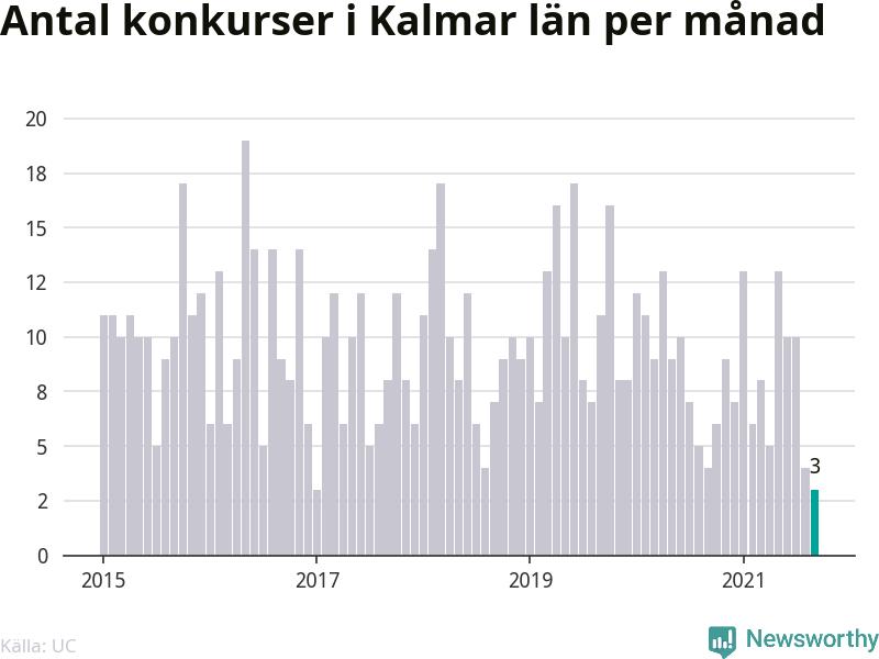 Graf: Antal konkurser per månad i Kalmar län