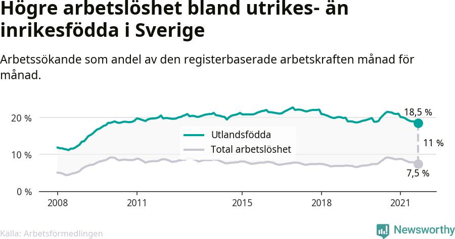 Graf: Skillnad i arbetslöshet mellan utrikesfödda och hela befolkningen i Sverige
