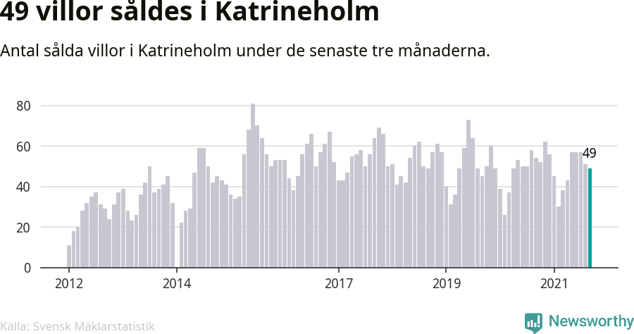 Graf: Antal sålda villor i Katrineholms kommun