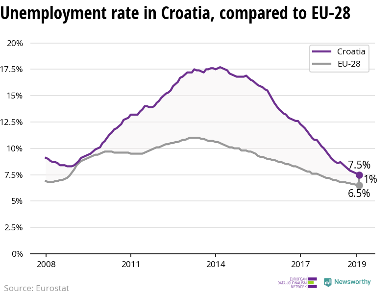 The unemployment rate is declining more in Croatia than in the EU