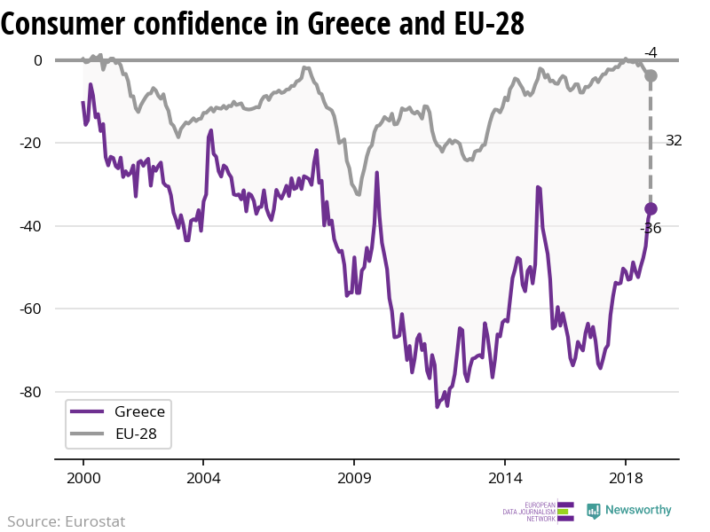 The confidence of consumers is increasing in Greece while decreasing in the EU