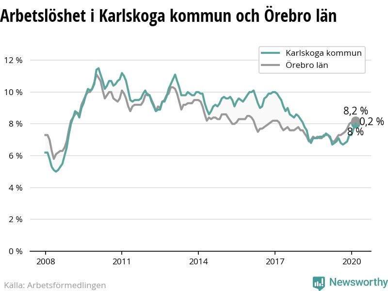 Nyinflyttade p Noravgen 141, Karlskoga | patient-survey.net