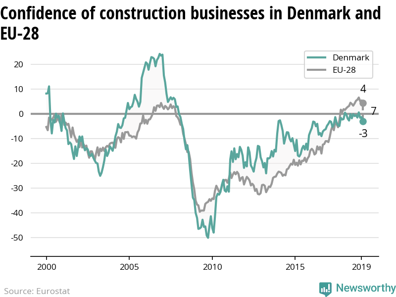 The confidence of construction businesses is decreasing in Denmark while increasing in the EU