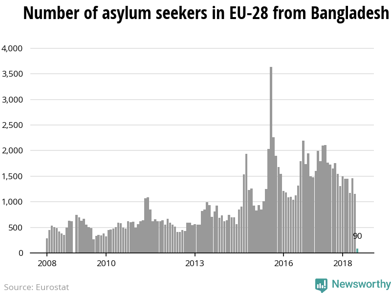 The number of asylum applicants from Bangladesh to the European Union is declining