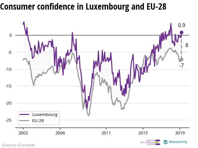 The confidence of consumers is increasing in Luxembourg while decreasing in the EU