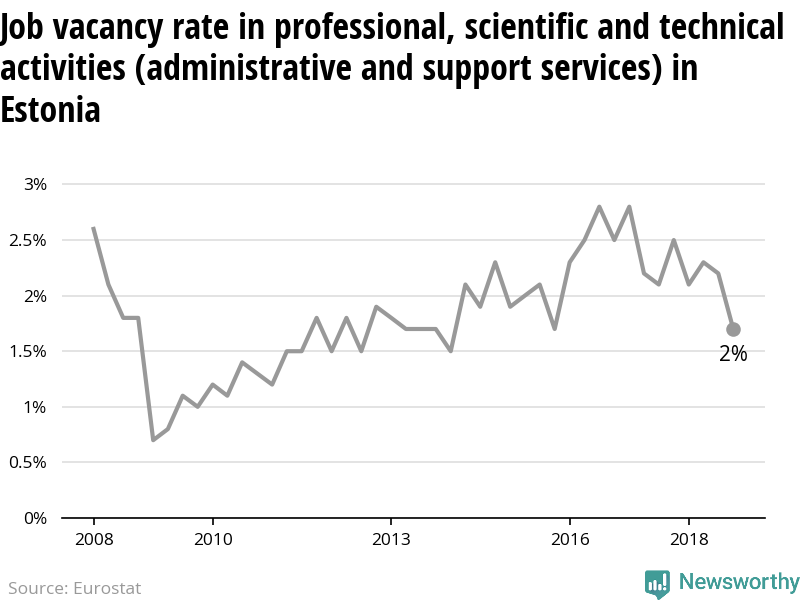 The number of vacant jobs in scientific and technical support activities in Estonia is decreasing