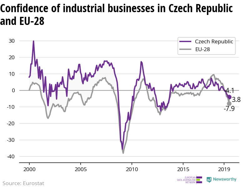 The confidence of industrial businesses is decreasing in Czech Republic — but less rapidly than in the EU