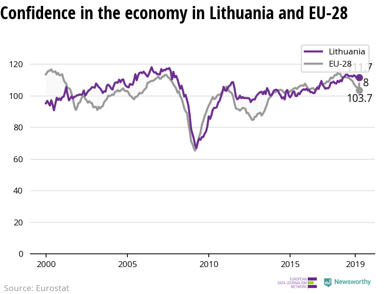 The confidence in the economy is decreasing in the EU — while stable in Lithuania