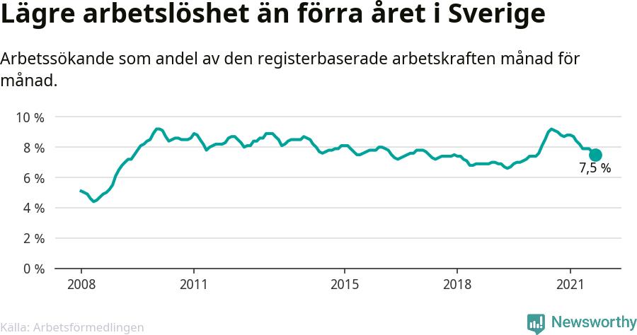 Graf: Arbetslöshet i Sverige och EU-28