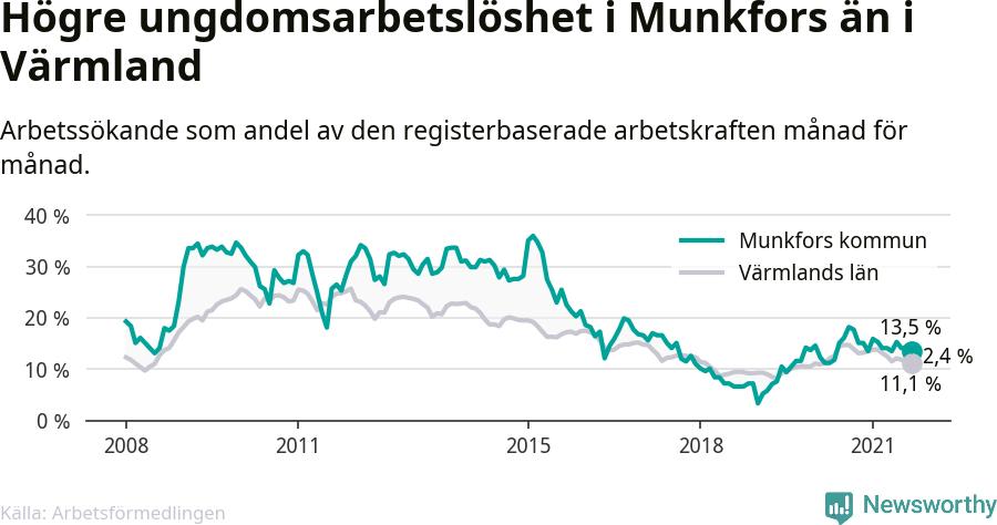 Graf: Arbetslöshet bland unga i Munkfors kommun och Värmlands län