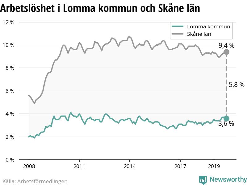 Nyinflyttade p Mejeristigen 1, Lomma | satisfaction-survey.net