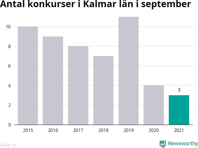 Graf: Antal konkurser i september år för år i Kalmar län