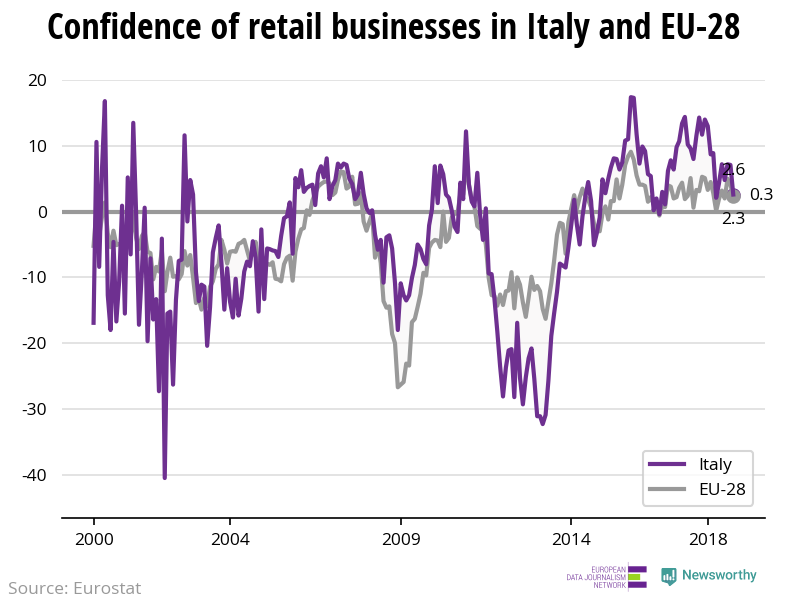 The confidence of retail businesses is decreasing more rapidly in Italy than in the EU