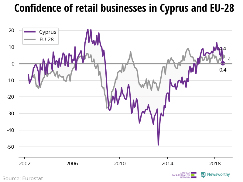 The confidence of retail businesses is decreasing in Cyprus while increasing in the EU